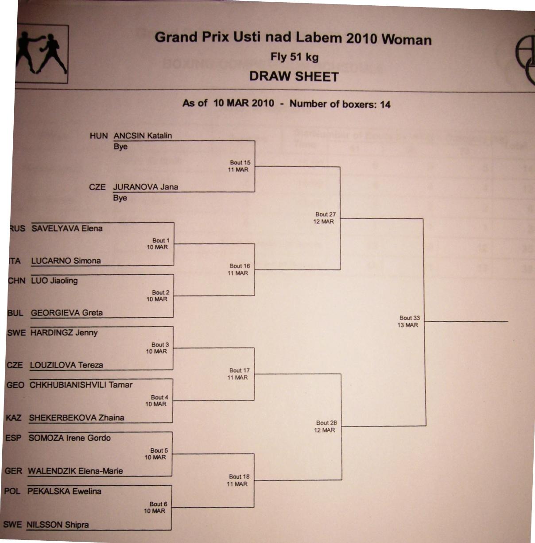 Grand Prix torna Csehországban